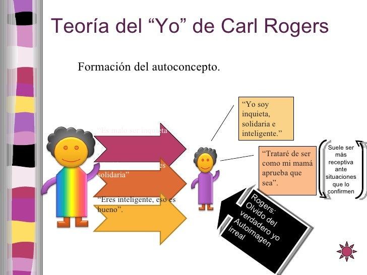 """Teoría del """"Yo"""" de Carl Rogers Formación del autoconcepto. """" Es malo ser inquieta"""" """" Qué bueno que eres solidaria"""" """" Eres ..."""