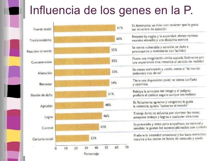 Influencia de los genes en la P.