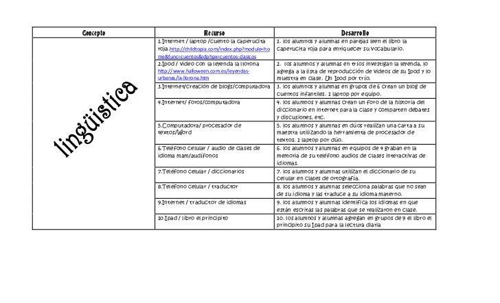 ConceptoRecursoDesarrollo1.Internet / laptop /cuento la caperucita roja.http://childtopia.com/index.php?module=home&func=c...