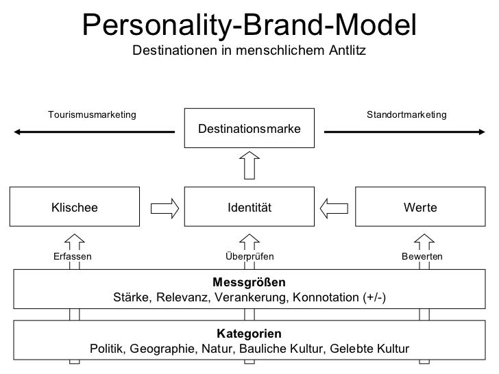 Personality-Brand-Model                 Destinationen in menschlichem AntlitzTourismusmarketing                           ...