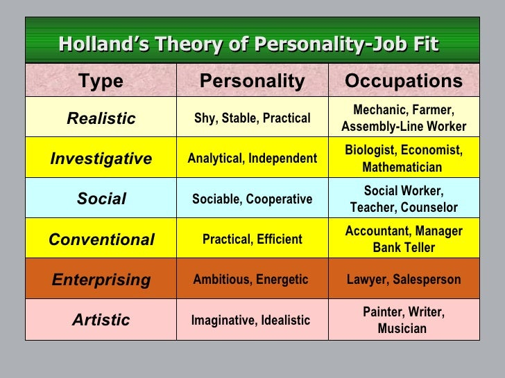 john hollands theories 6 job personality and work environment types you can use holland's theory of career choice to help you find a better fit for your job personality.