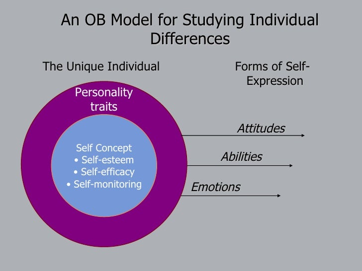 cultural differences in self efficacy The perceived cultural self-efficacy of are more understanding of cultural differences perceived cultural selfefficacy of respiratory therapists.