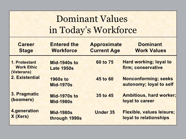 "dominant values in the workplace Free diversity workplace papers  ""means putting an end to the assumption that everyone who is not a member of the dominant group must  values and attitudes."