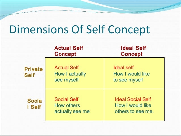 how to change your self concept