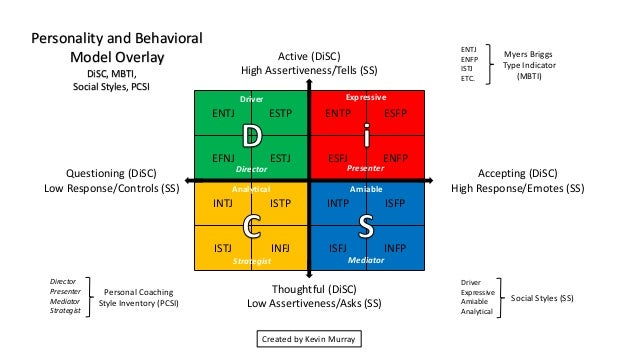 Personality and Behavioral Model Overlays