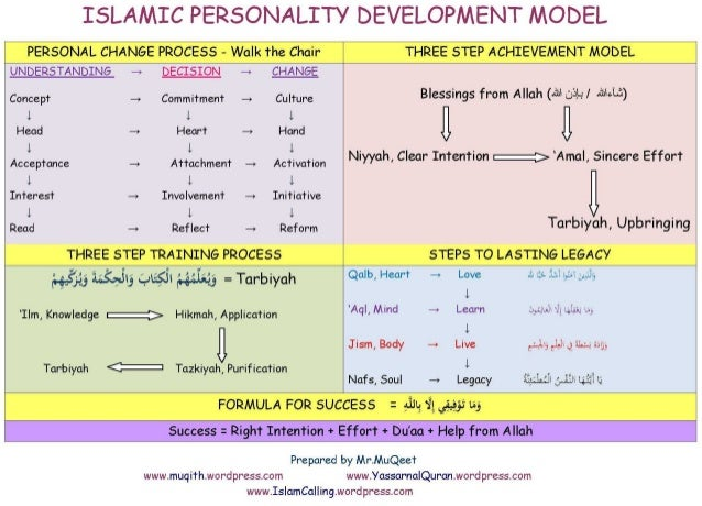 significance of personality development for a A person's personality is important as it distinguishes him from other individuals and inspires others to follow him as a leader personality development helps an individual to live with a positive attitude towards life and reduces stress a person's emotional intelligence is related to his .