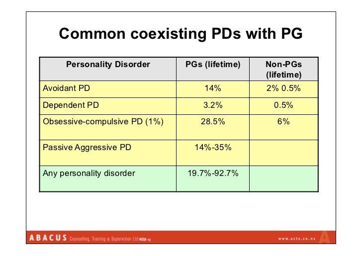 Passive Aggressive Personality Disorder In Men