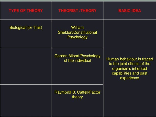 an analysis of major modern trait and type theories of personality of gordon allport raymond cattell Historically significant works on personality and politics  allport, gordon personality:  to create more objective measures of personality cattell, raymond,.