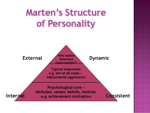 what is martens schematic view of personality  | fr.slideshare.net