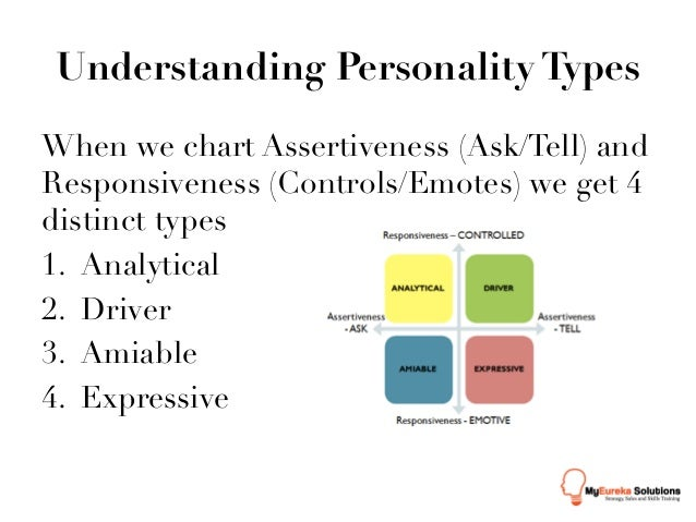 understanding personality types Read the previous installment: understanding personality types to increase sales part 1 most salespeople make the mistake of treating every potential customer the same.