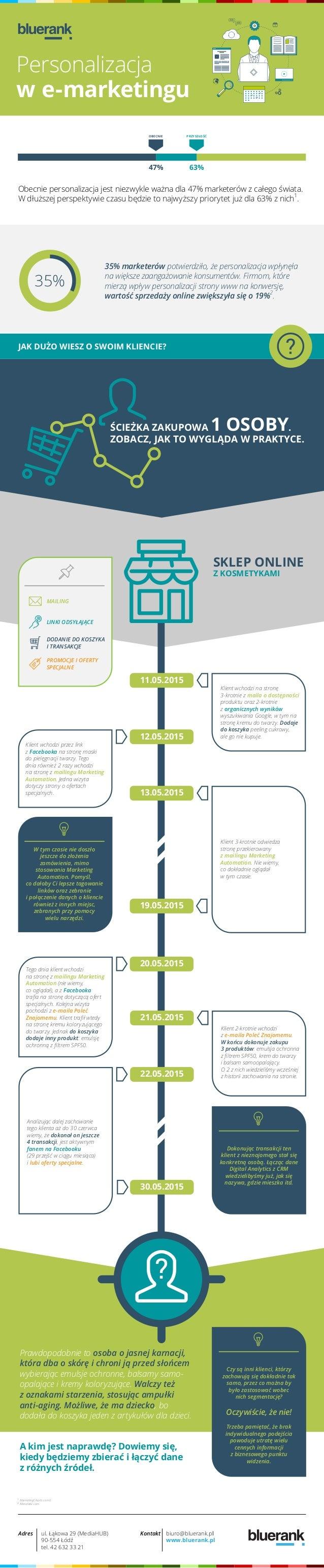 Personalizacja w e-marketingu JAK DUŻO WIESZ O SWOIM KLIENCIE? Klient wchodzi na stronę 3-krotnie z maila o dostępności pr...