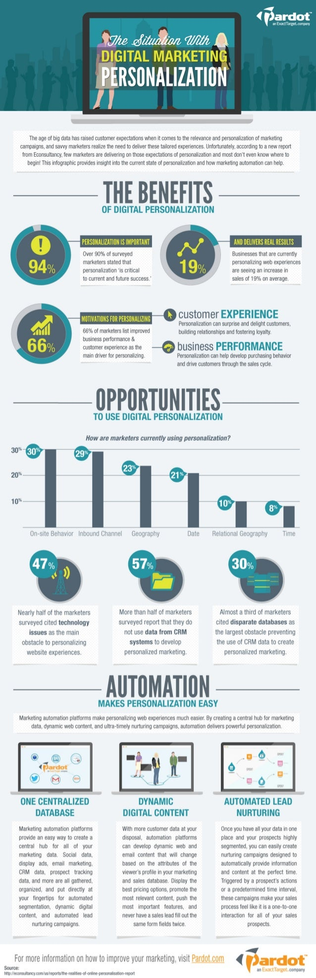 The Situation with Digital Marketing Personalization [Infographic]
