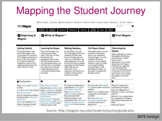 Personalization In Higher Education Start Small And Think Big - Student journey mapping