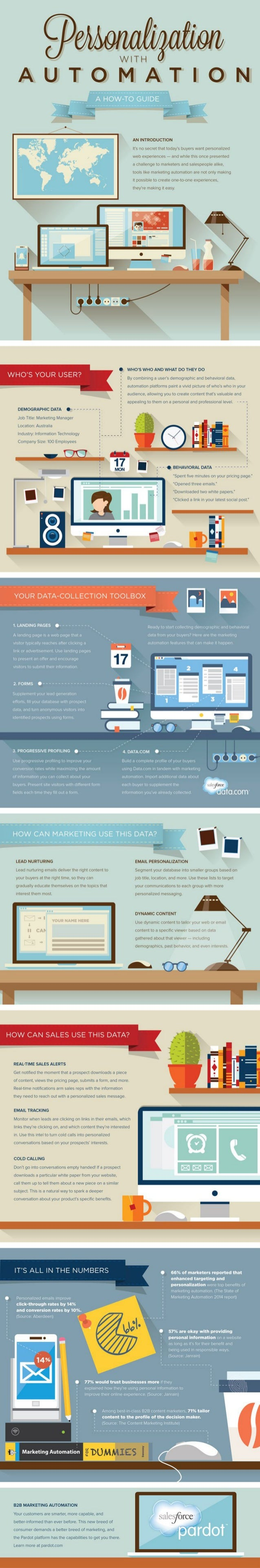 Personalization with Automation: A How-To Guide [Infographic]