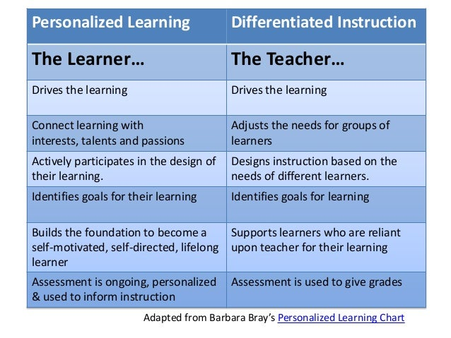 Personalized Learning Differentiated Instruction The Learner… The Teacher… Drives the learning Drives the learning Connect...