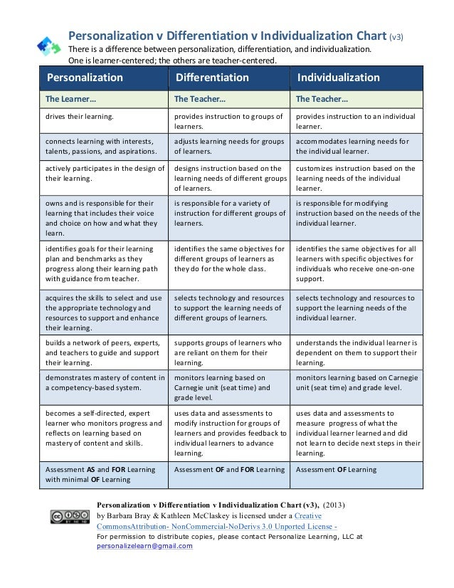 Personalization	   v	   Differentiation	   v	   Individualization	   Chart	   (v3)	    There	   is	   a	   difference	   b...