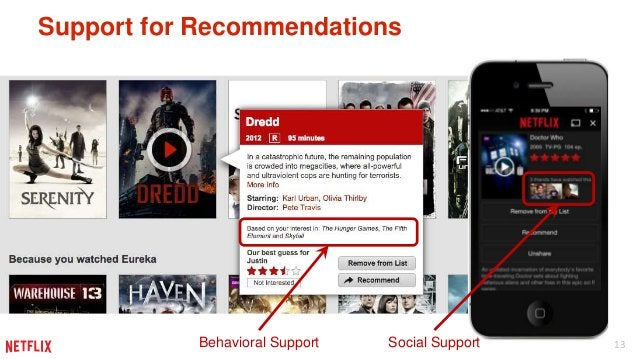 13  Support for Recommendations  Behavioral Support Social Support