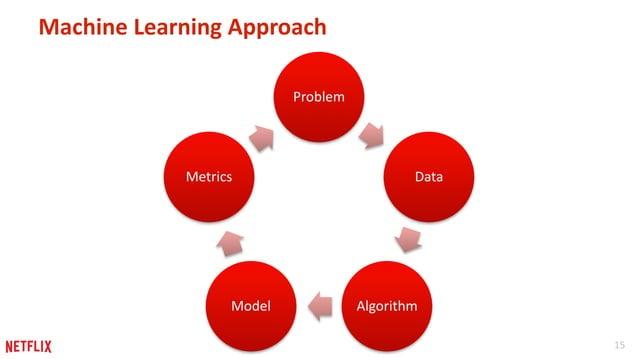 15  Machine Learning Approach  Problem  Data  Metrics  Model Algorithm