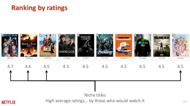 20  Ranking by ratings  4.7 4.6 4.5 4.5 4.5 4.5 4.5 4.5 4.5 4.5  Niche titles  High average ratings… by those who would wa...