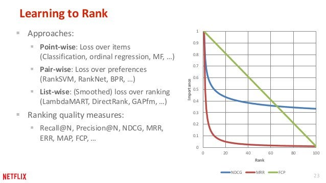 23  Learning to Rank   Approaches:   Point-wise: Loss over items  (Classification, ordinal regression, MF, …)   Pair-wi...