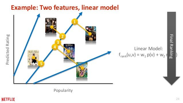 24  Example: Two features, linear model  Popularity  Predicted Rating  1  2  3  4  5  Linear Model:  Final Ranking  frank(...