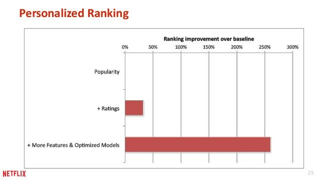 25  Personalized Ranking