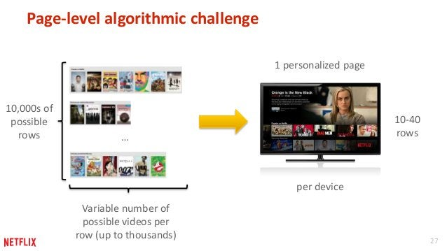 27  Page-level algorithmic challenge  10,000s of  possible  rows …  10-40  rows  Variable number of  possible videos per  ...