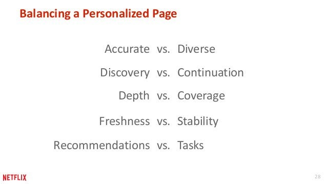 28  Balancing a Personalized Page  Accurate vs. Diverse  Discovery vs. Continuation  Depth vs. Coverage  Freshness vs. Sta...