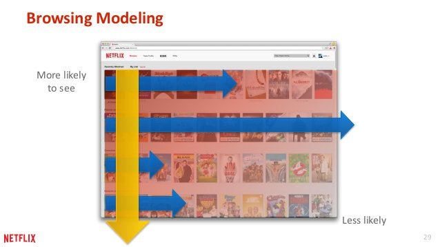 29  Browsing Modeling  More likely  to see  Less likely