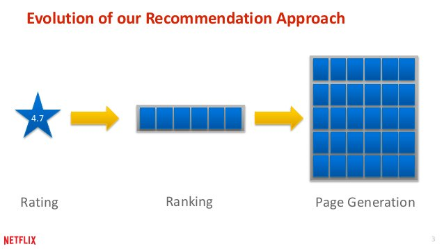 3  Evolution of our Recommendation Approach  4.7  Rating Ranking Page Generation