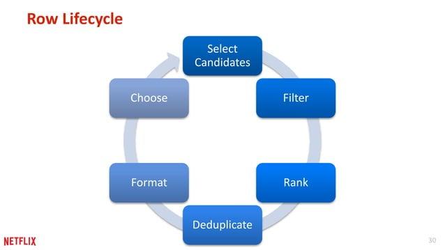 30  Row Lifecycle  Select  Candidates  Filter  Rank  Deduplicate  Choose  Format