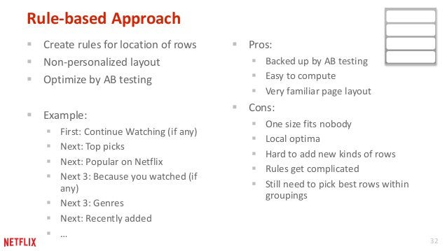 32  Rule-based Approach   Create rules for location of rows   Non-personalized layout   Optimize by AB testing   Examp...