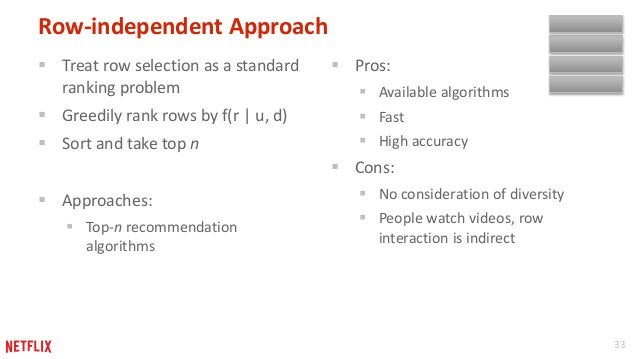 33  Row-independent Approach   Treat row selection as a standard  ranking problem   Greedily rank rows by f(r   u, d)  ...