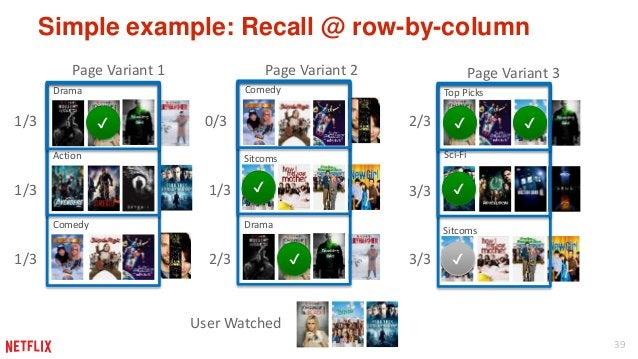 39  Simple example: Recall @ row-by-column  Page Variant 1  Drama  Action  Comedy  Page Variant 2  Sitcoms  Drama  Top Pic...