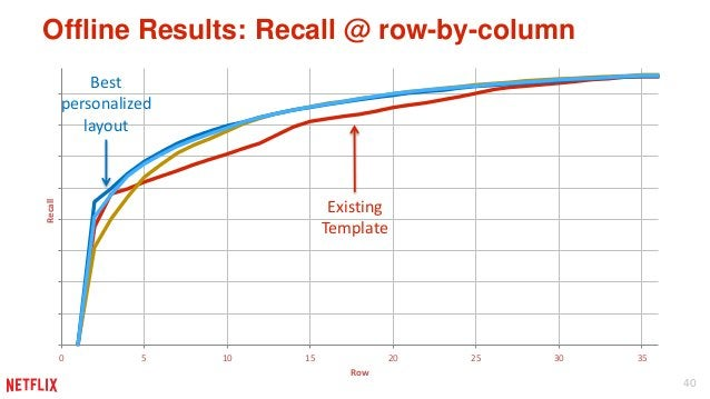 40  Offline Results: Recall @ row-by-column  Existing  Template  0 5 10 15 20 25 30 35  Recall  Row  Best  personalized  l...