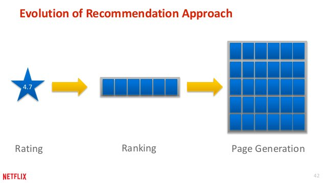 42  Evolution of Recommendation Approach  4.7  Rating Ranking Page Generation