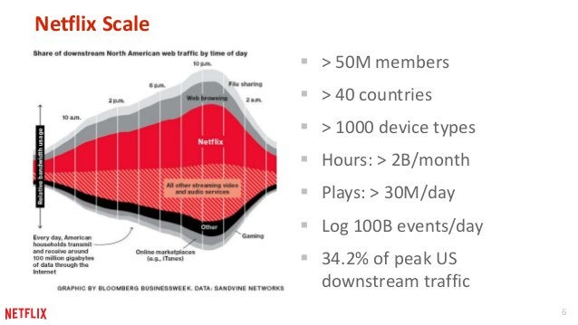 6  Netflix Scale   > 50M members   > 40 countries   > 1000 device types   Hours: > 2B/month   Plays: > 30M/day   Log...