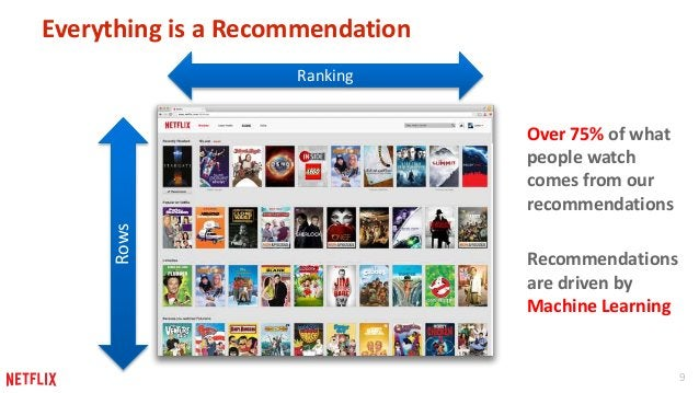 9  Everything is a Recommendation  Rows  Ranking  Over 75% of what  people watch  comes from our  recommendations  Recomme...