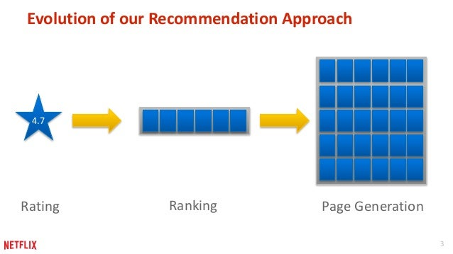 Personalized Page Generation for Browsing Recommendations Slide 3