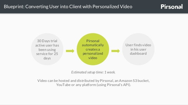 Personalized video blueprint by pirsonal blueprint converting malvernweather Images
