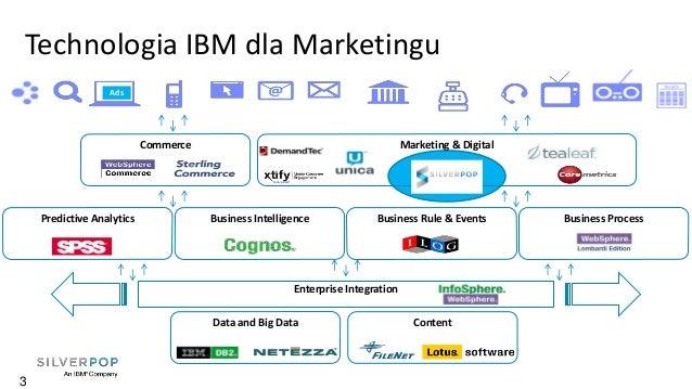 Personalized websites, email & push marketing Slide 3