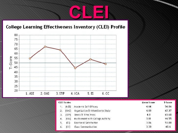 the personal learning profile Personal learning profile tuesday, april 29, 2014 continuing education  it is important in this field to continue on with education since the medical field is.