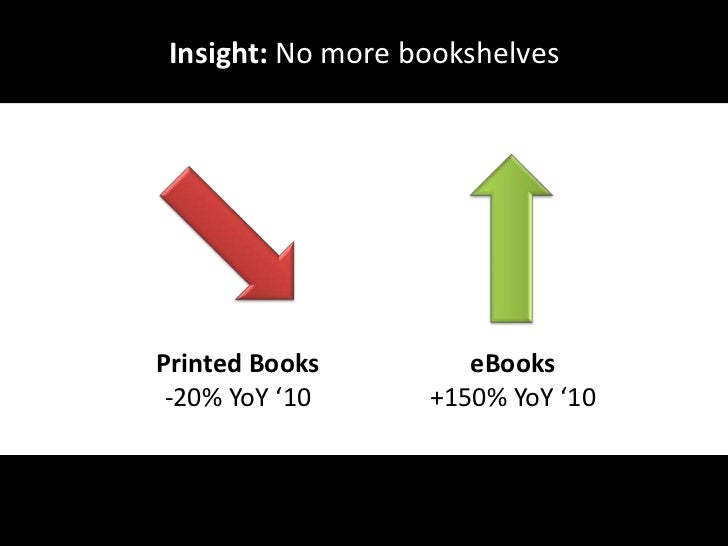 Insight: No more bookshelves<br />eBooks+150% YoY '10<br />Printed Books <br />-20% YoY '10<br />