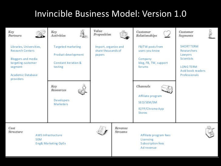 something-something-something.com<br />Original idea<br />Invincible Business Model: Version 1.0<br />SHORT TERMResearcher...