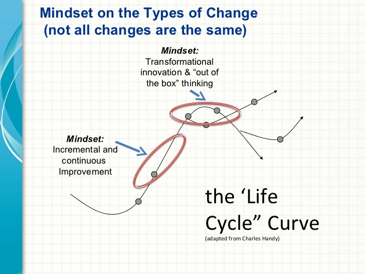 What are the four steps that change your mental model mindset