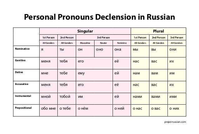 Personal Pronouns Declension in Russian  properrussian.com  Singular Plural  1st Person 2nd Person 3rd Person 1st Person 2...