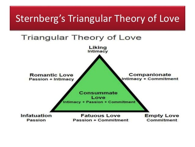weaknesses of sternbergs theory of love Psychology continues to struggle with the question of how to define love, and after decades of research, is no closer to the ultimate answer however, the triangular theory of love proposed by university of wyoming robert sternberg provides a fascinating and useful framework.