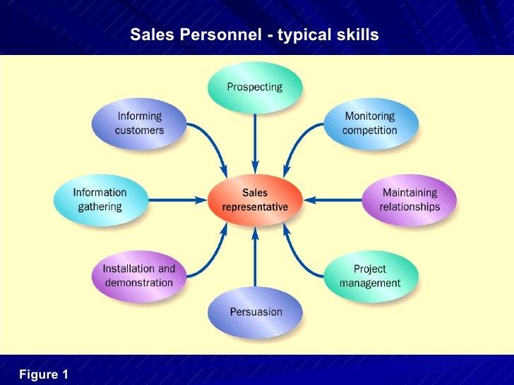 personal skill - Ex