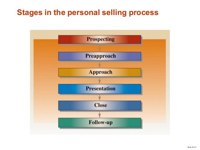personal selling and sales management Chapter 17: personal selling and sales management study guide by ptrand01 includes 62 questions covering vocabulary, terms and more quizlet flashcards, activities and games help you improve.