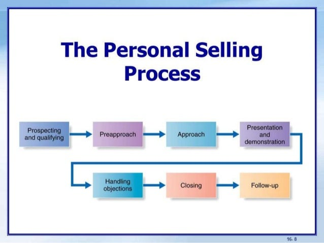 personal selling process When it comes to sales, we are all looking for a quick fix but easy solutions don't  always reap the most rewards consider the personal selling.